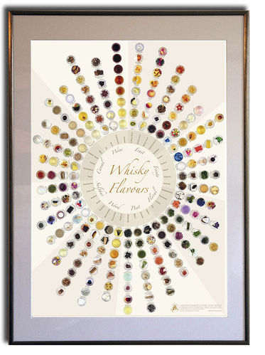 Whisky Flavours Wheel - Rahmen 50x70cm