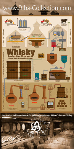 Whisky Production Process - RollUP 200x100cm