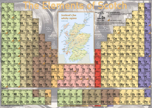 Elements of Scotch - Tasting Map