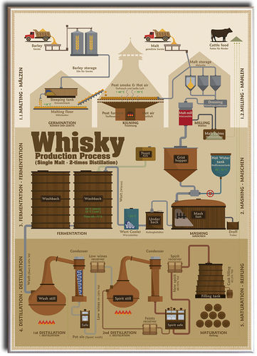 Whisky Production Process