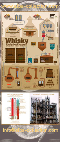 Whisky Production Process - RollUP 200x85cm